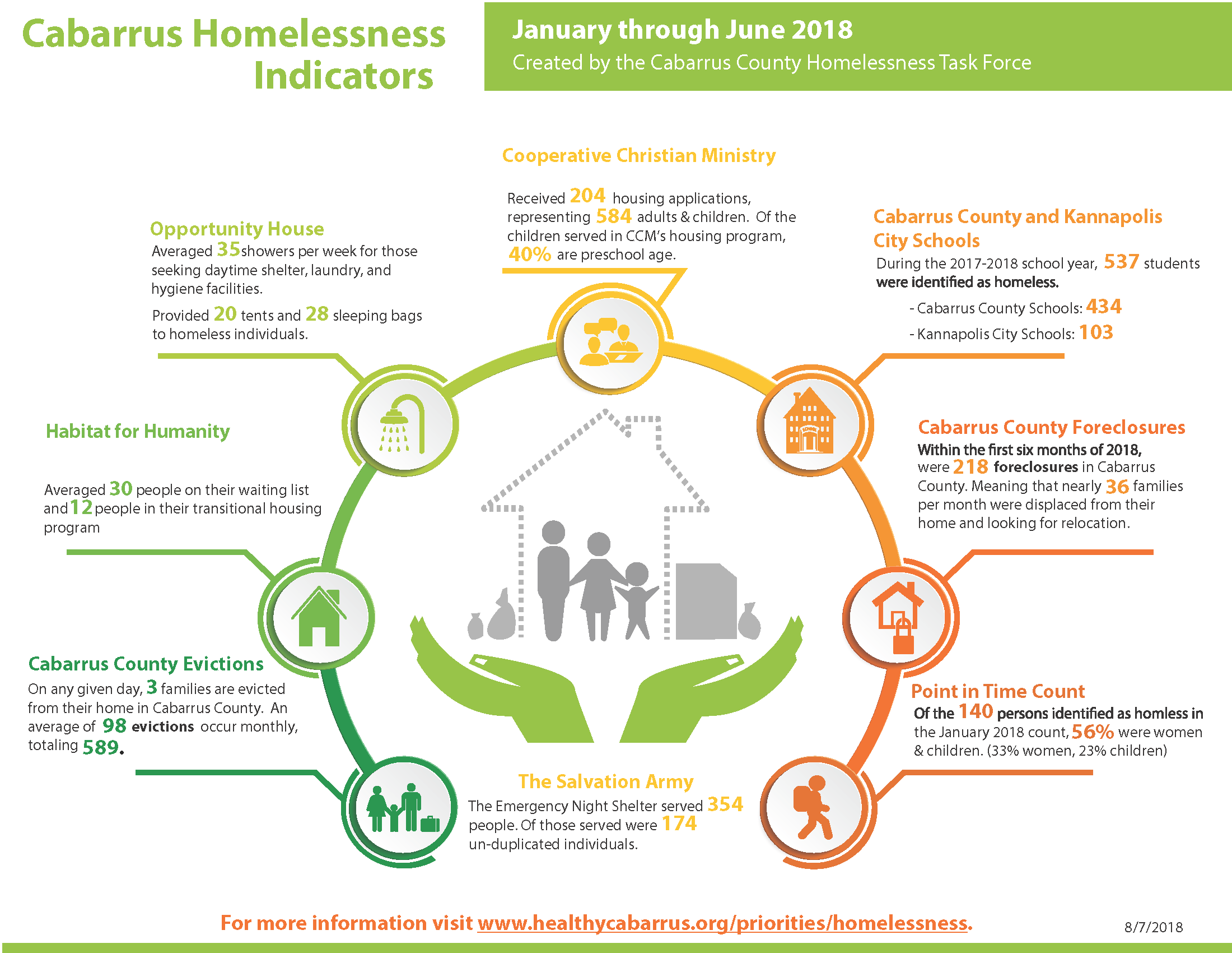 Jan June 2018 Homelessness Dashboard