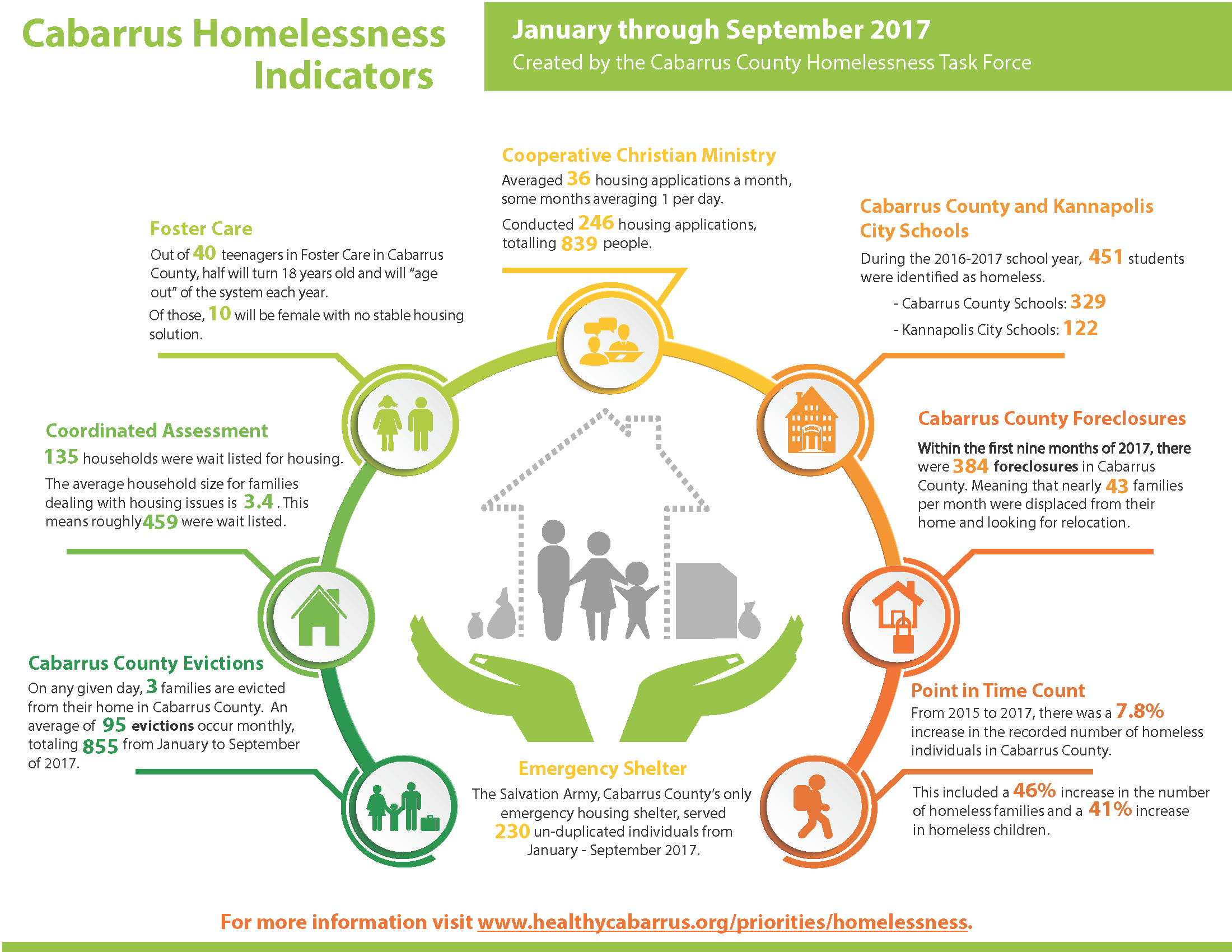 Updated homelessness infographic 2.26